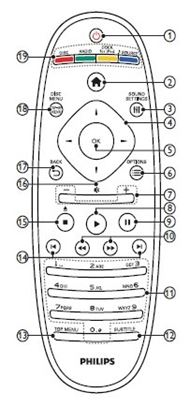 Obrázek Dálkový ovladač DK - Philips RC2683701/02